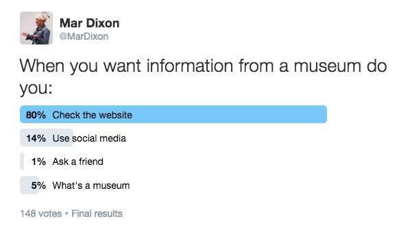 Twitter Poll: When you want information from a museum do you…
