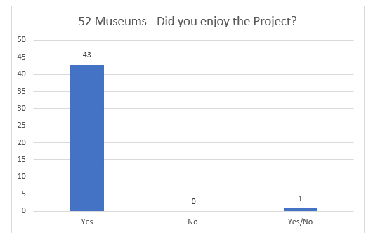 2016 @52Museums Report from ParticipatingMuseums #musesocial